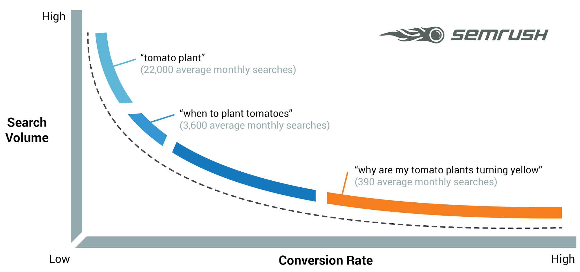 Search demand graph from SEMrush