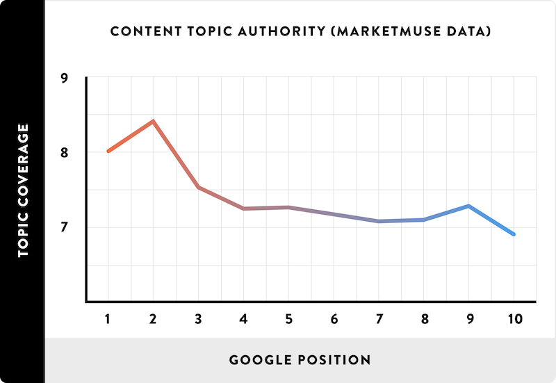 Graph showing relationship of content topic authority to rankings