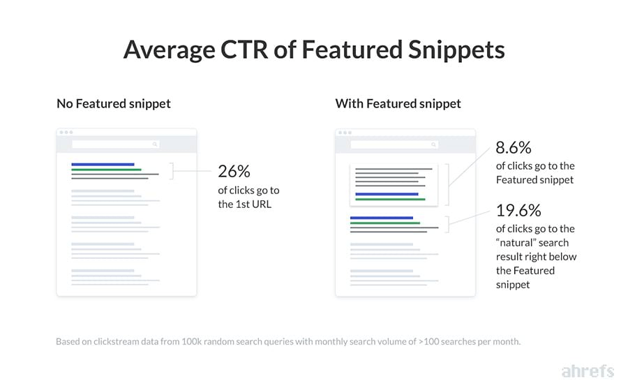 Ahrefs study showing average CTR for featured snippets
