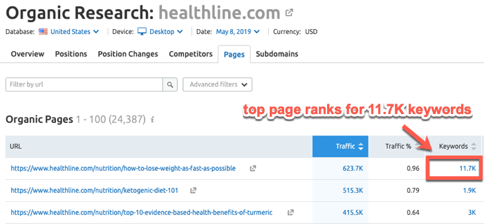 Post ranking for 11,700 keywords in SEMrush