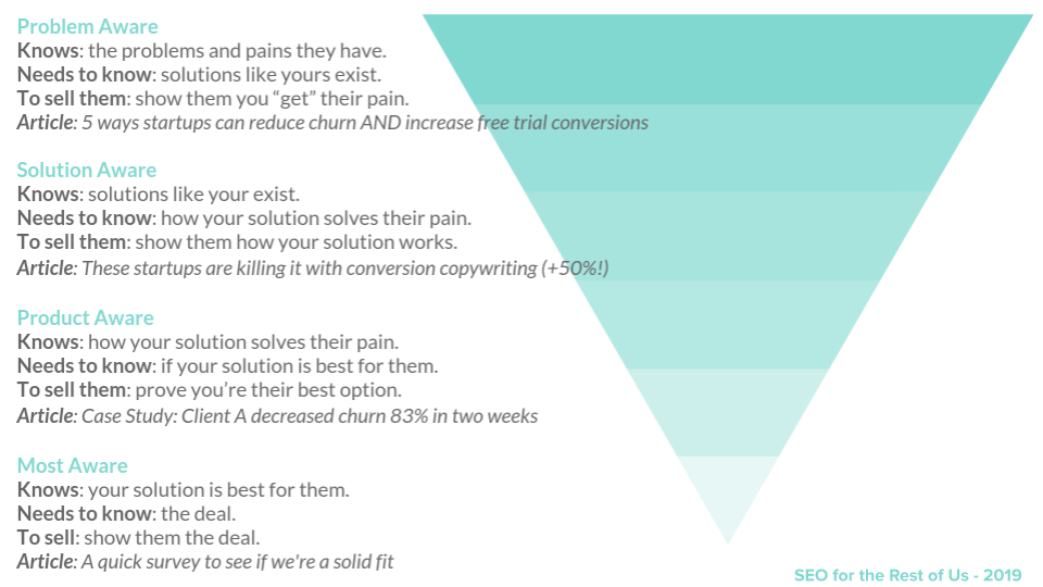 Search intent pyramid