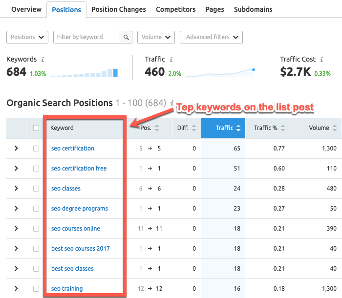 Example of page already ranking for target terms