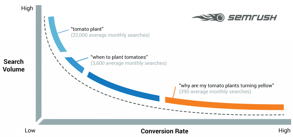 Search demand graph