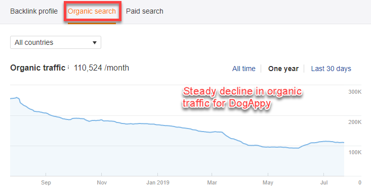 Ahrefs graph showing decline in organic traffic