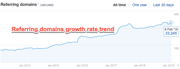 Ahrefs graph showing growth in referring domains