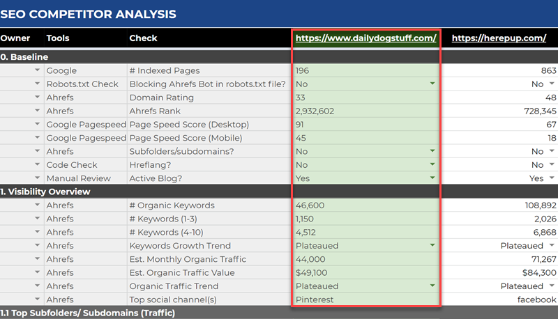 Benchmark SEO data in the SEO competitor analysis template