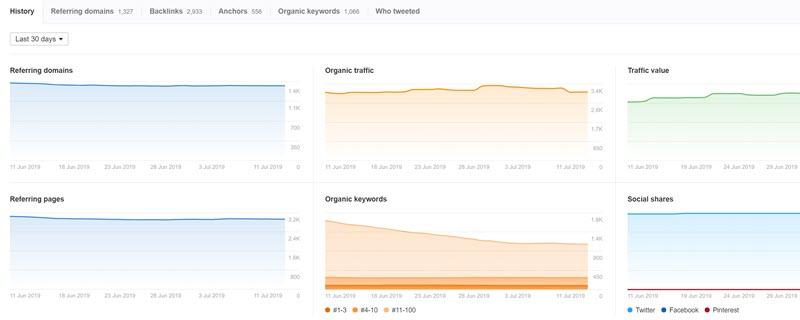 Content Explorer metrics and graphs