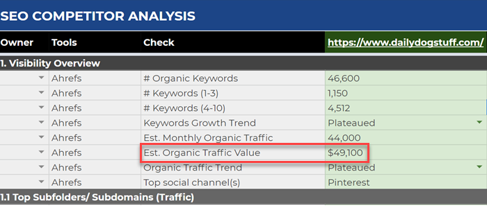Entering organic traffic value metrics into the competitor analysis template
