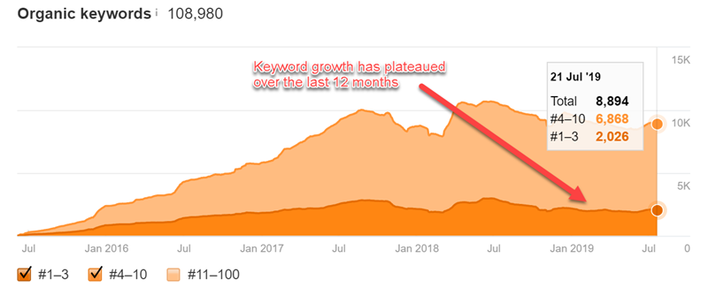 Example of plateaued keyword rankings