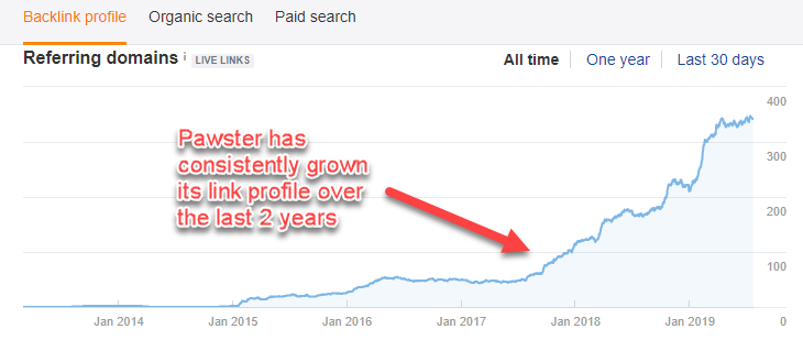 Graph showing Pawsters growth in referring domains