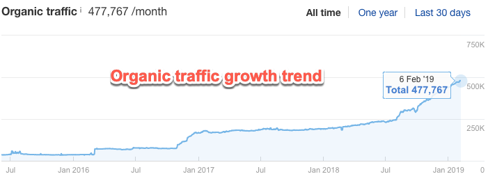 Graph showing organic growth trends in Ahrefs