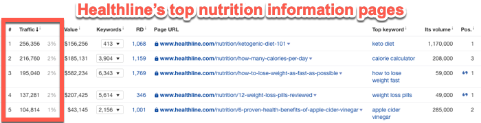 Healthline top informational pages