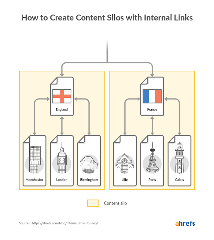 Illustration explaining content silos