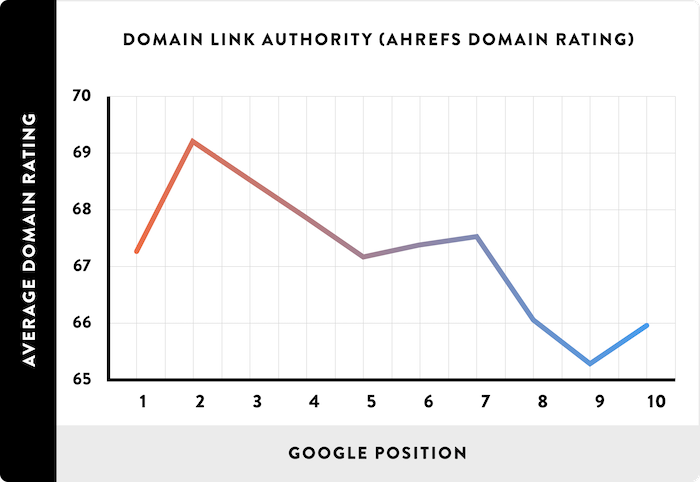 Impact of Domain Authority on rankings
