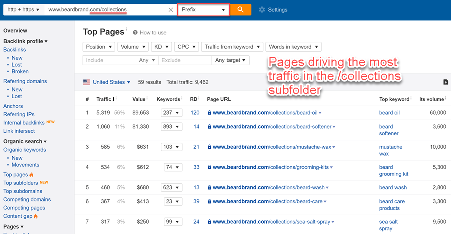 Subfolders driving the most organic traffic