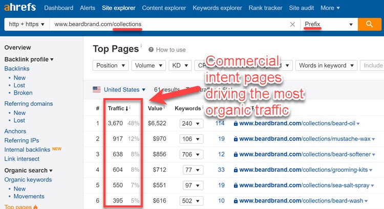 Using Ahrefs Top Pages report to find commercial intent pages with the highest organic traffic