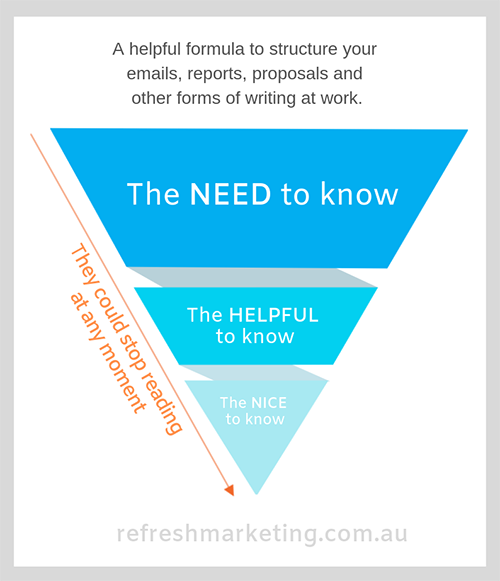 Inverted copywriting pyramid