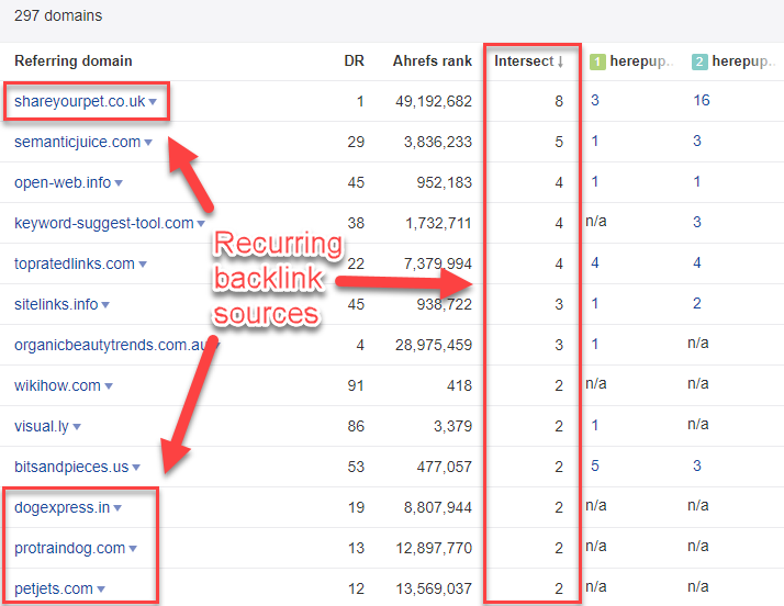 Recurring backlink sources