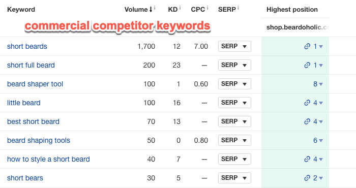 Commercial keyword gaps