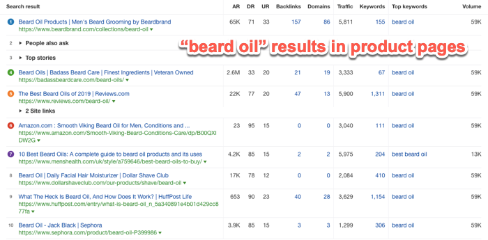 Beard oil SERP results