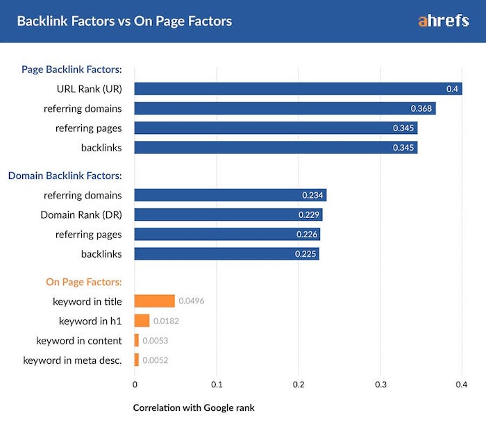 Ahrefs study showing how links correlate with rankings