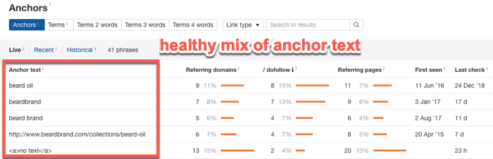 Example of healthy anchor text profile in Ahrefs