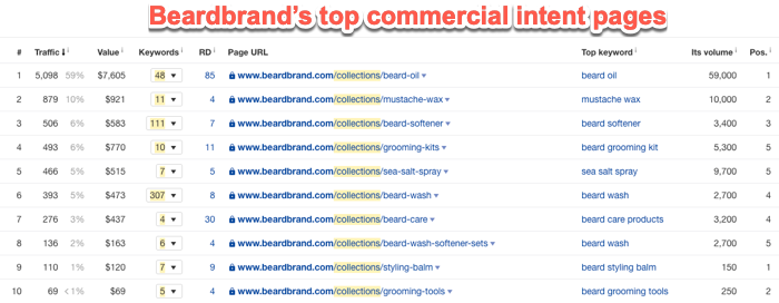 Beardbrand top commercial intent pages
