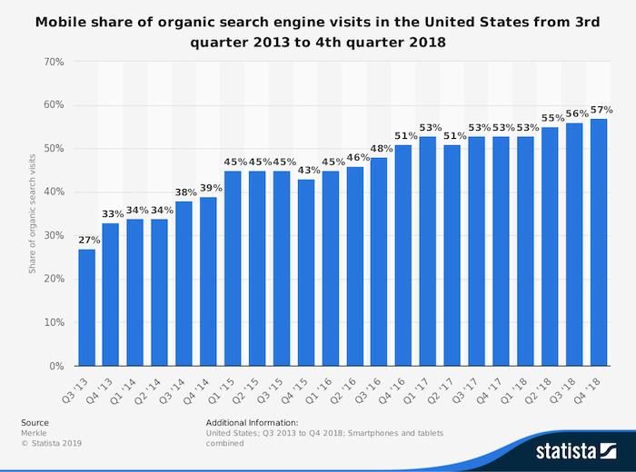 Mobile share of search graph