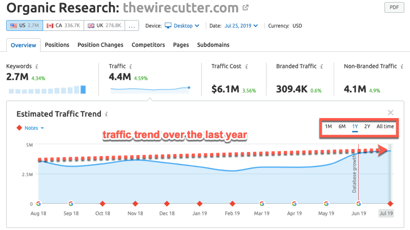 Looking at organic traffic trends over the last year inside SEMrush