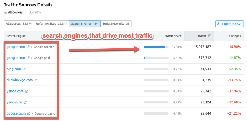 Looking at which search engines drive the most traffic