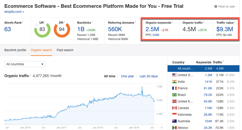 Checking website traffic in Ahrefs