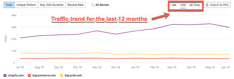 12 month traffic trend in SEMrush
