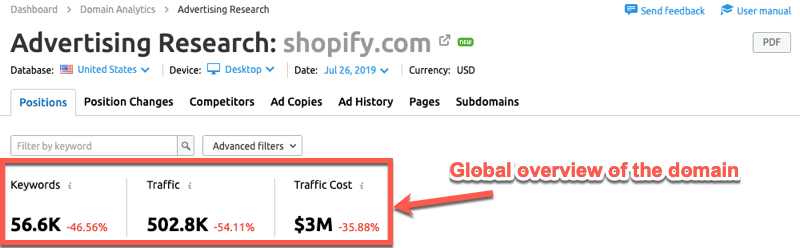 Global of paid traffic stats