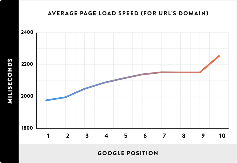 01 Average Page Load Spead for URLs domain line