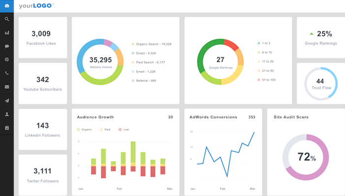 AgencyAnalytics SEO reporting dashboard