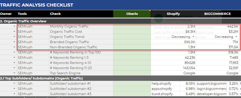 Entering organic traffic stats into the template