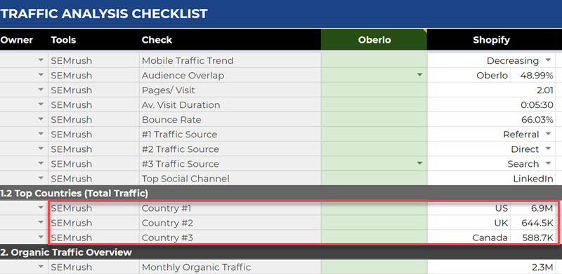 Entering top traffic countries into the analysis template