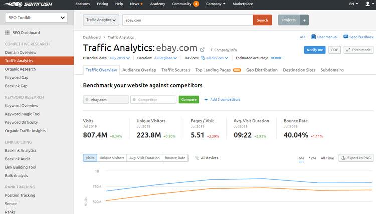 SEMrush Traffic Analytics report