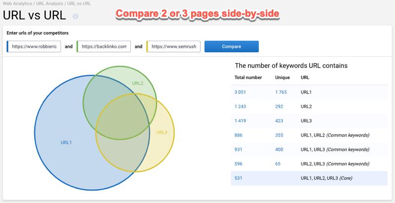 URL analysis 4