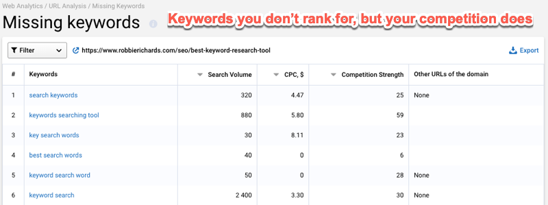 URL analysis 5