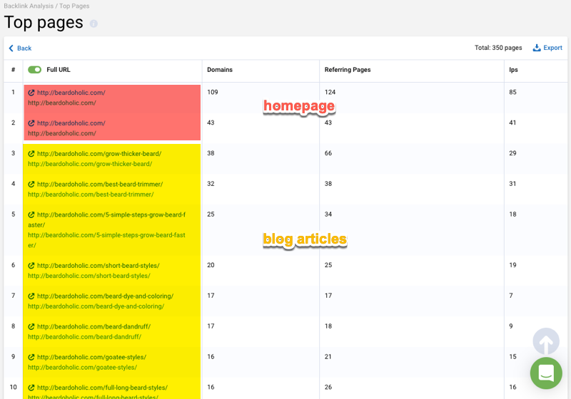 backlink top pages 2