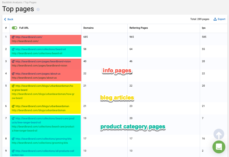 backlink top pages