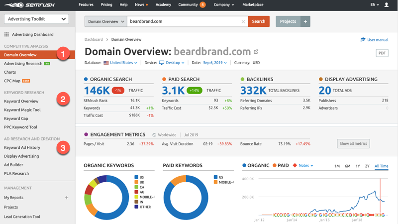 SEMrush Advertising Toolkit dashboard
