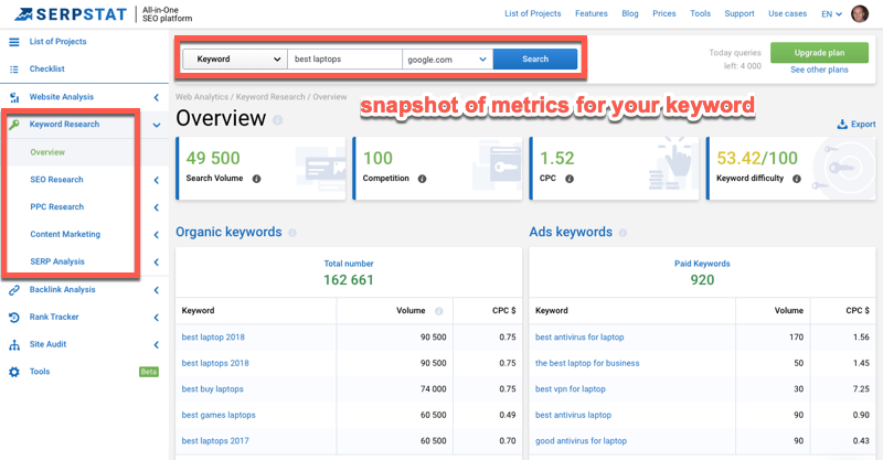 keyword research overview