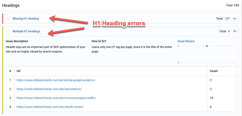 site audit headings