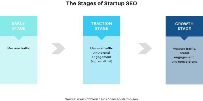 Graph showing stages of startup SEO