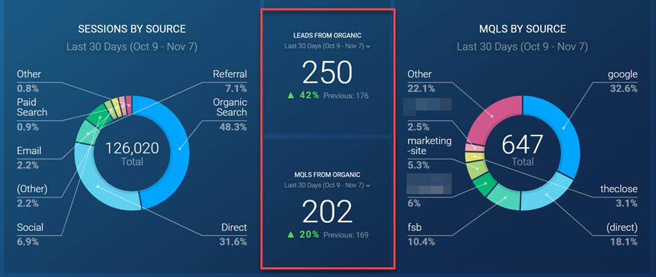 Databox startup SEO dashboard_2