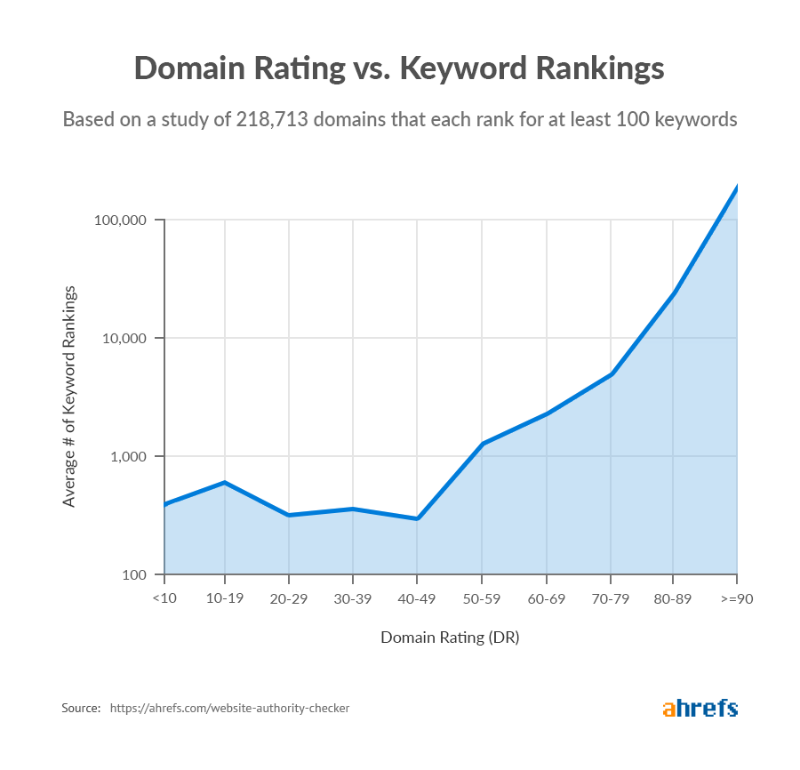 Domain Rating study