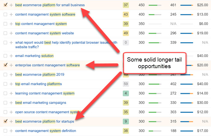Finding middle funnel keyword opportunities for startups