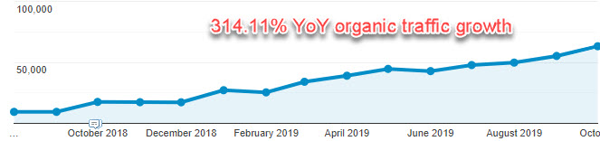 Organic Traffic increase for SaaS client